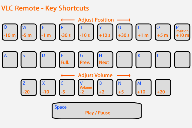 key shortcuts